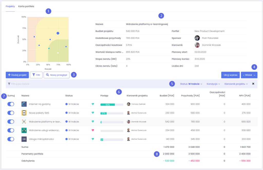 Monitorowanie realizacji projektów portfelu - jak łatwo stworzyć i zarządzać portfelem projektów - blog o zarządzaniu projektami