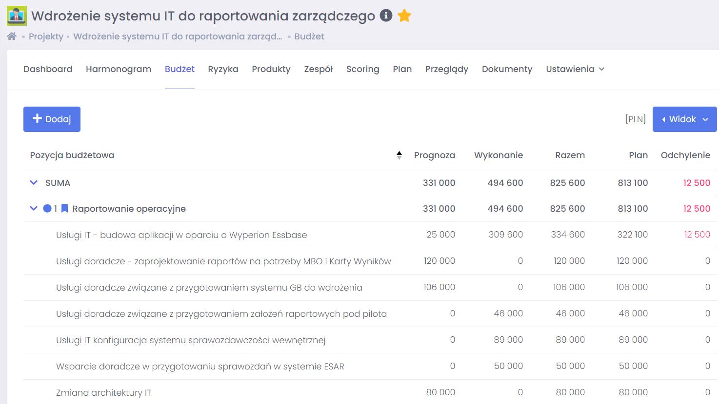 Dzielenie projektu na pozycje budżetowe FlexiProject