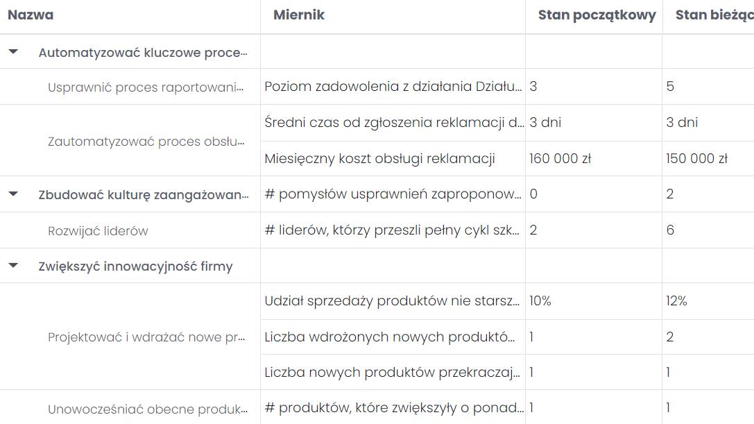 Kontrolowanie realizacji celów za pomocą mierników KPI FlexiProject