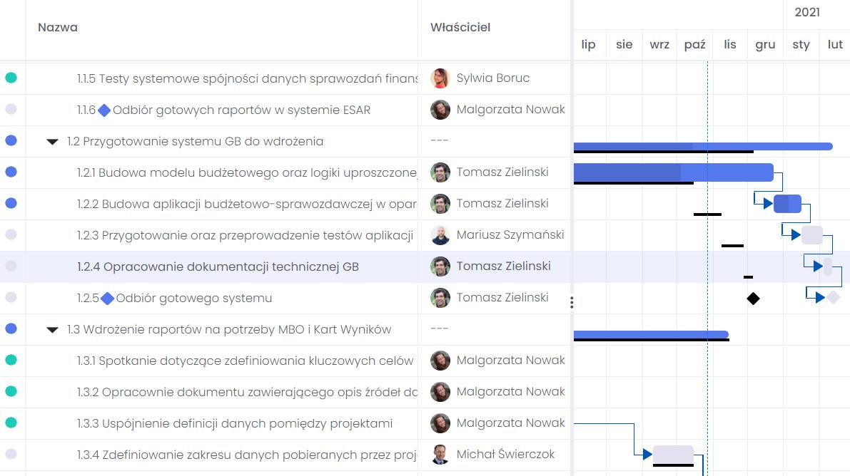 Obserwowanie postępu harmonogramu projektu FlexiProject