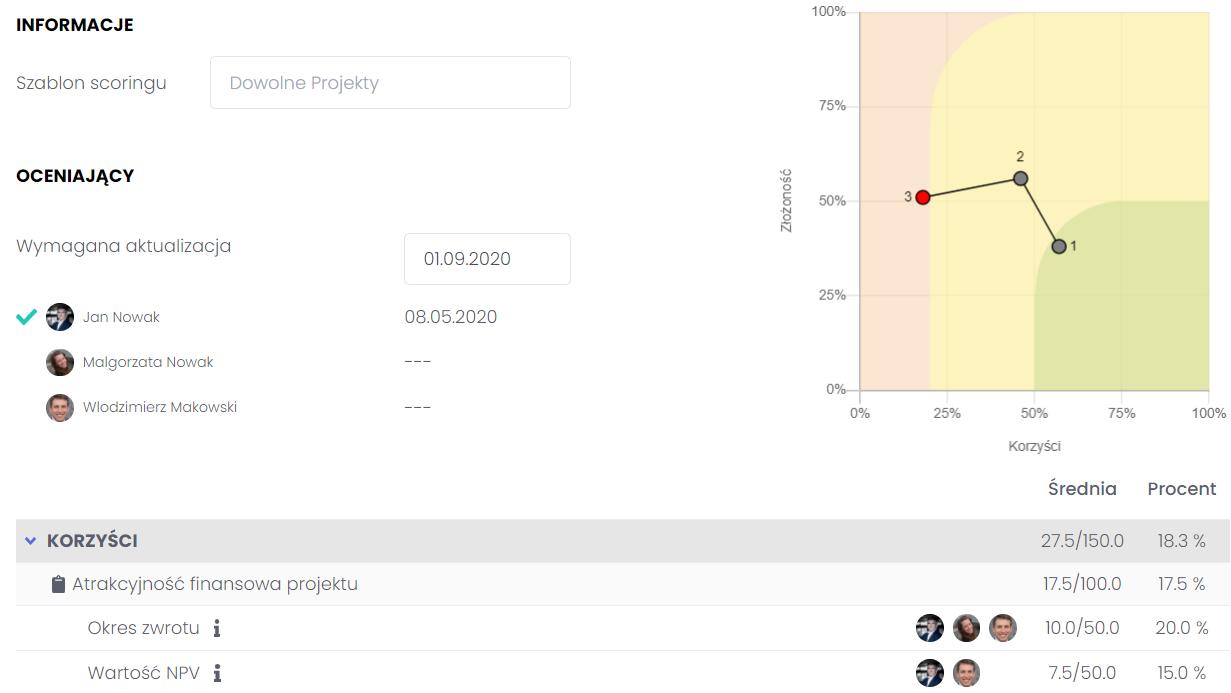 Uruchamianie najbardziej korzystnych projektów FlexiProject