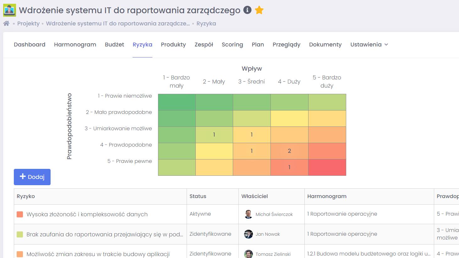Zapobieganie nieprzewidzianym zdarzeniom na projekcie FlexiProject