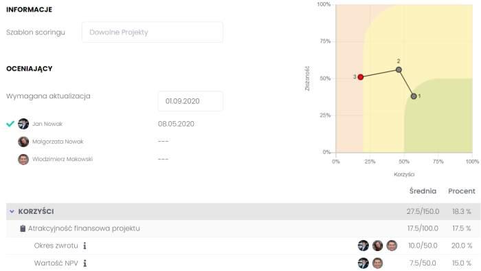 uruchamianie-najbardziej-korzystnych-projektow-flexiproject narzędzie do zarządzania projektami